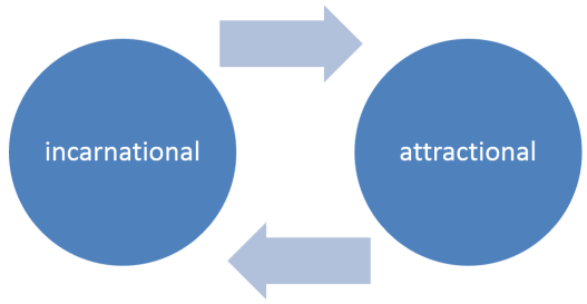 Virtuous Circle of Attractional and Incarnational